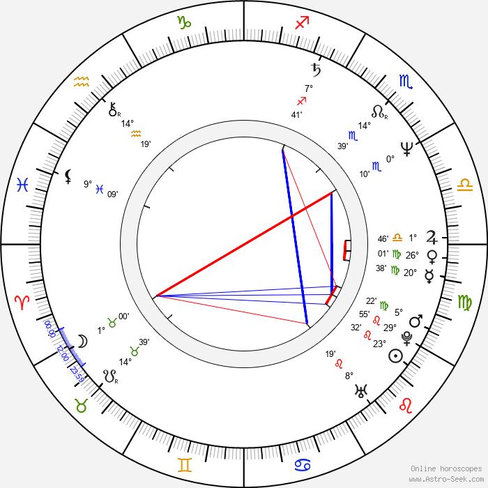 Laura Innes - Birth horoscope chart
