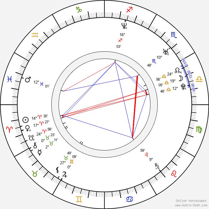Laura Jansen - Birth horoscope chart
