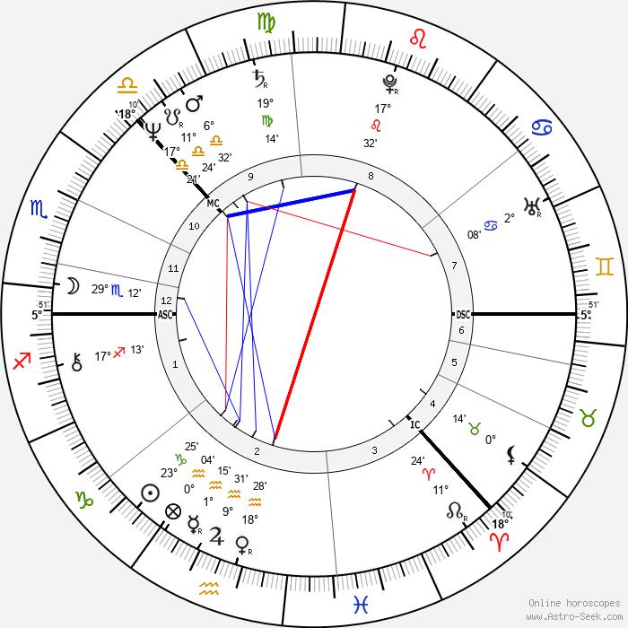 Laura Jäntti - Birth horoscope chart