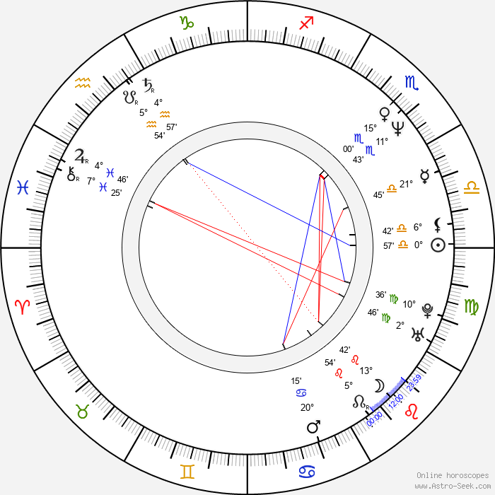 Laura Kurovská - Birth horoscope chart