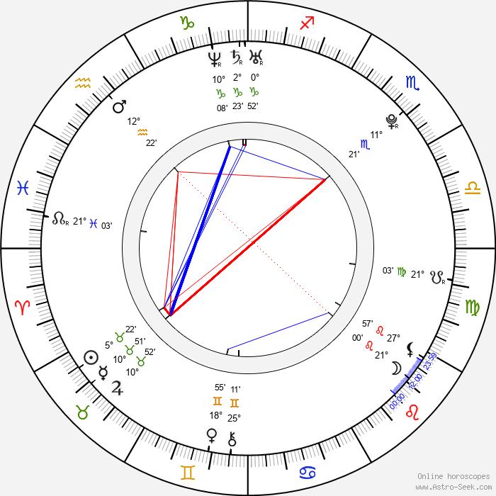 Laura Lepistö - Birth horoscope chart