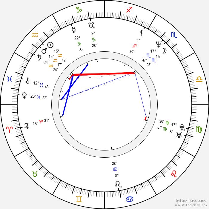 Laura Linney - Birth horoscope chart