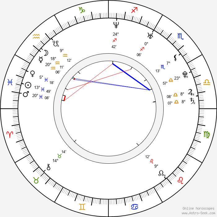 Laura Michelle Kelly - Birth horoscope chart