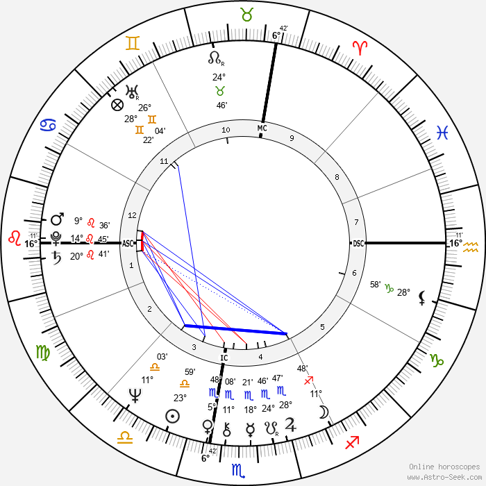 Laura Nyro - Birth horoscope chart