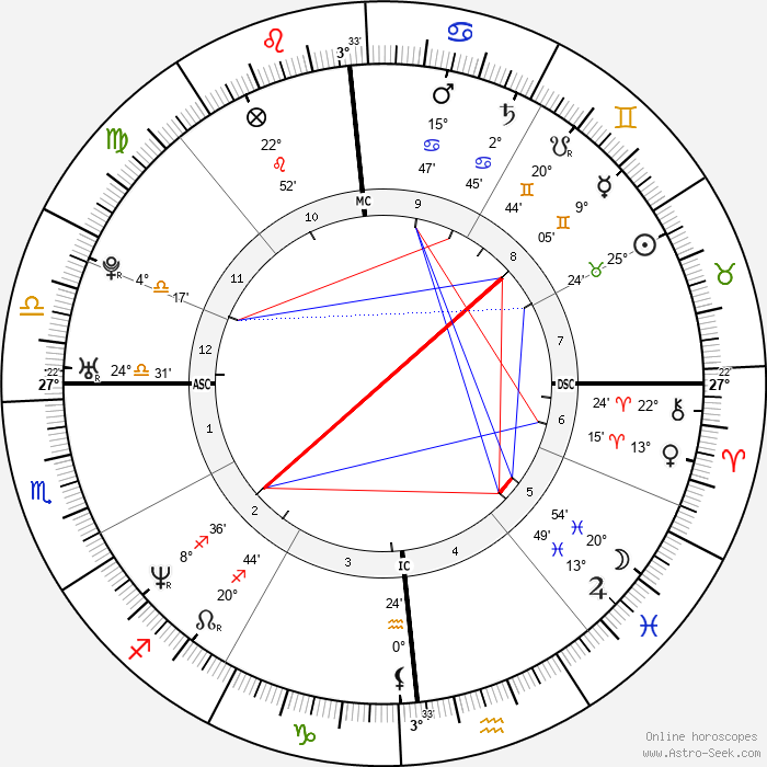 Laura Pausini - Birth horoscope chart