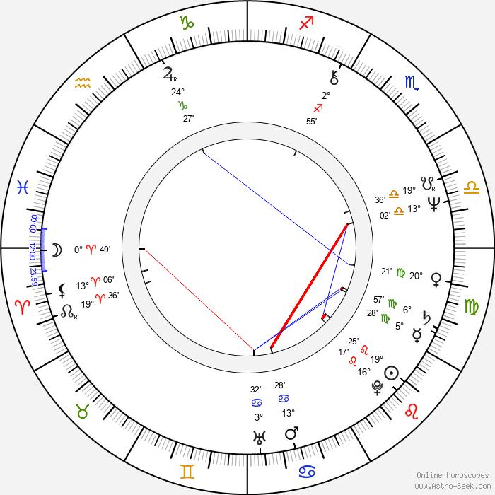 Laura Ruotsalo - Birth horoscope chart