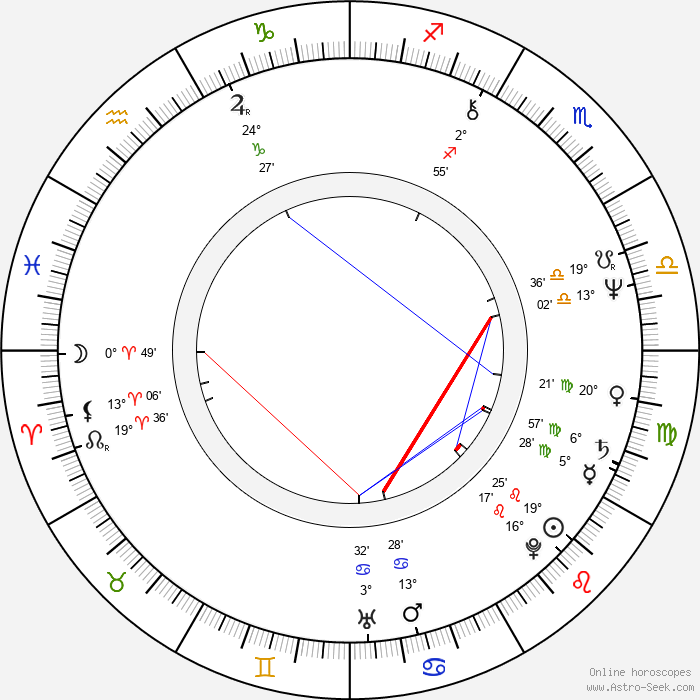 Laura Ruotsalo - Birth horoscope chart