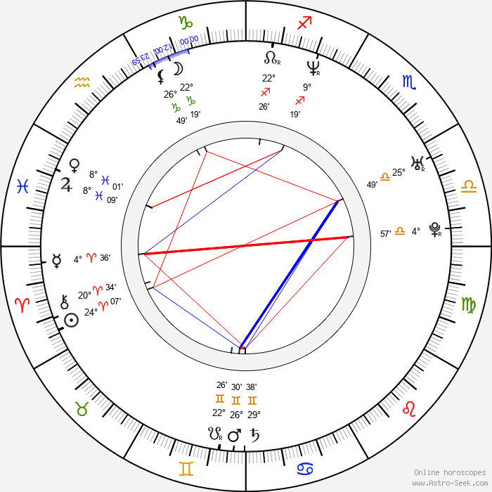 Laura Tonke - Birth horoscope chart