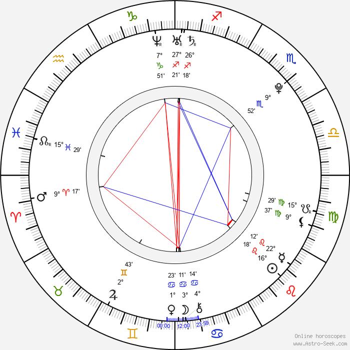 Laura Wiggins - Birth horoscope chart