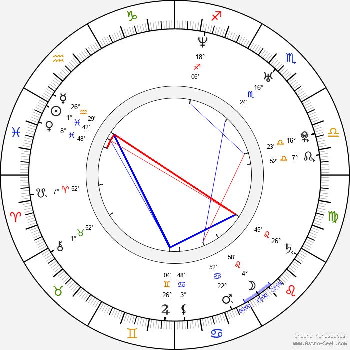 Lauren Ambrose - Birth horoscope chart