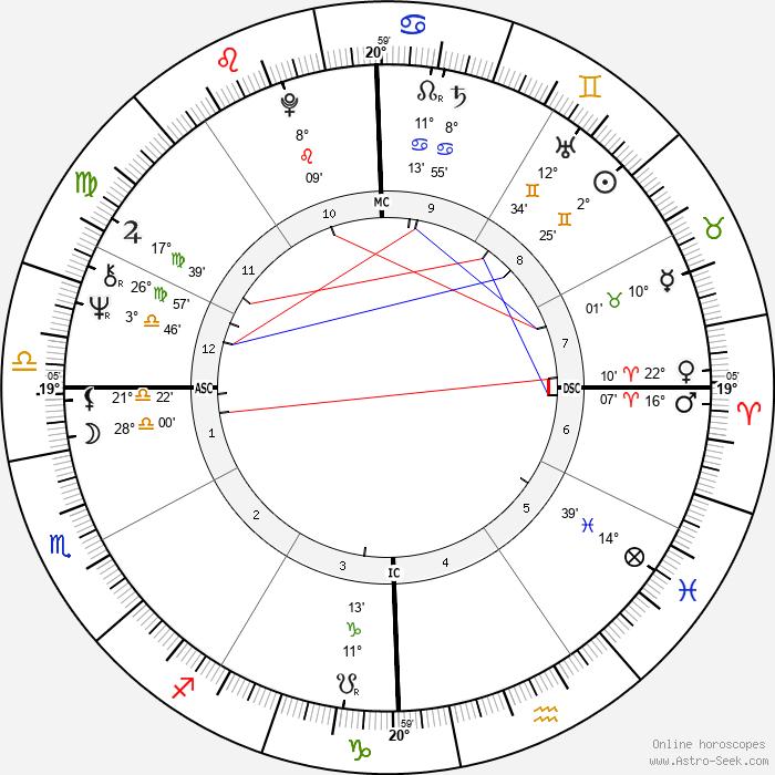 Lauren Chapin - Birth horoscope chart