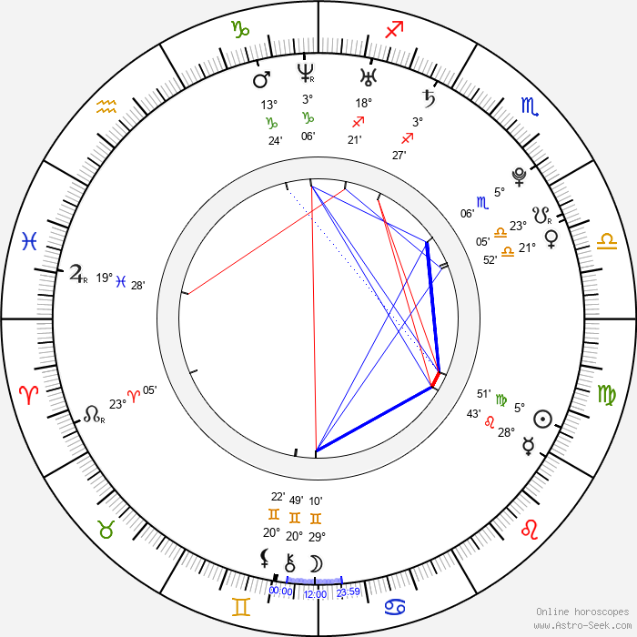 Lauren Collins - Birth horoscope chart