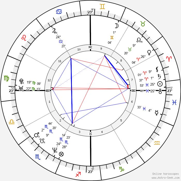 Lauren Graham - Birth horoscope chart