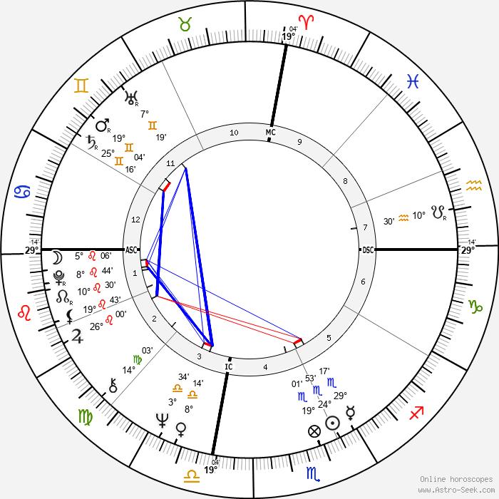 Lauren Hutton - Birth horoscope chart