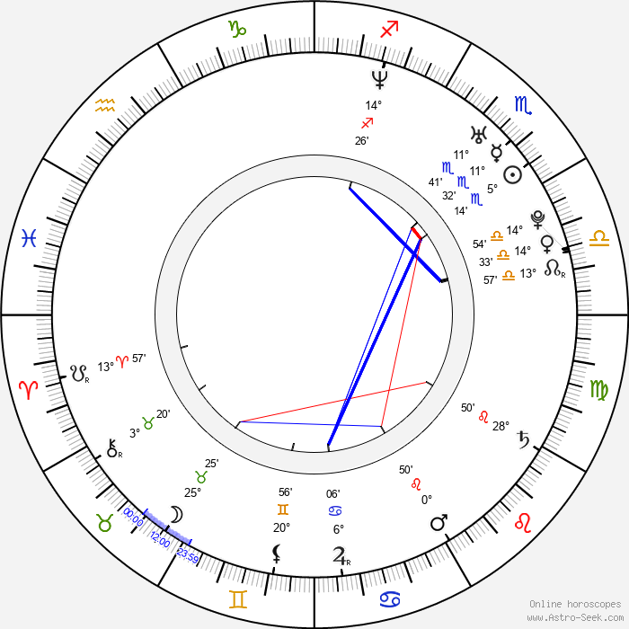 Lauren Woodland - Birth horoscope chart