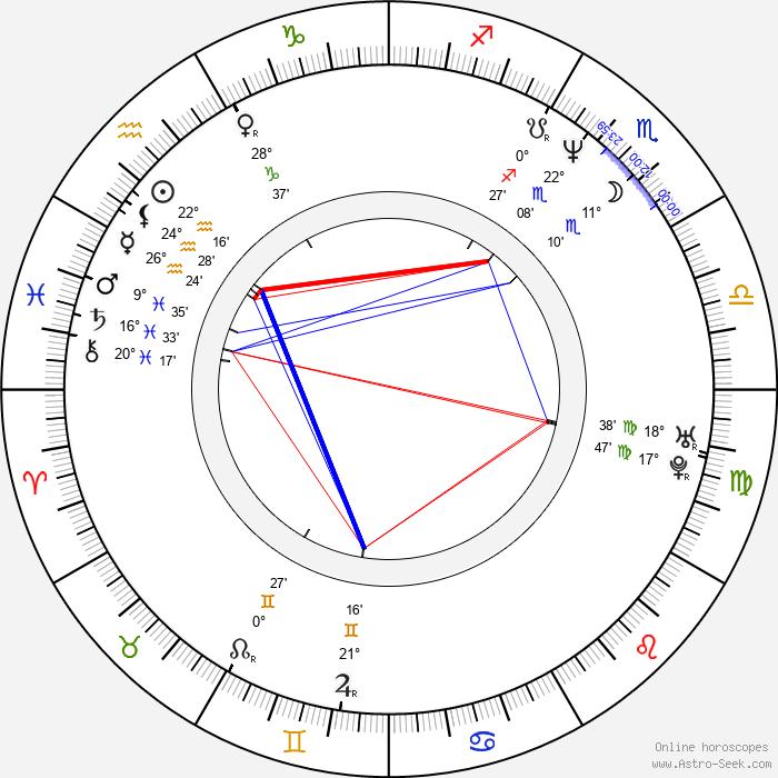 Laurence Côte - Birth horoscope chart