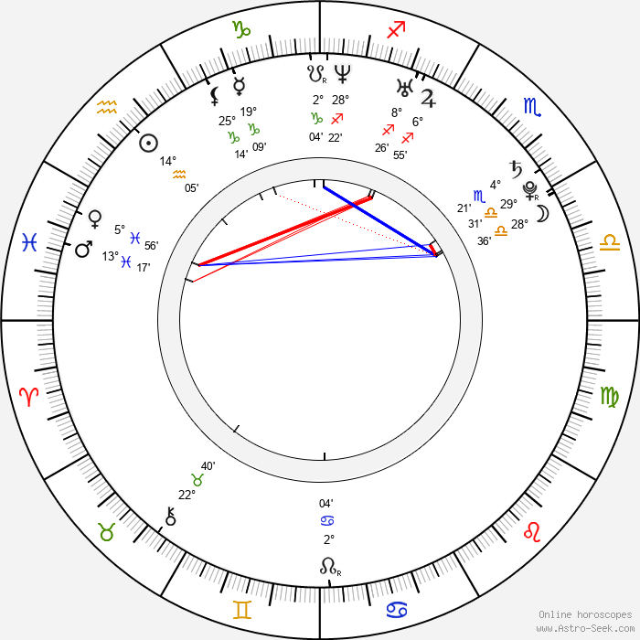 Laurence Kinlan - Birth horoscope chart