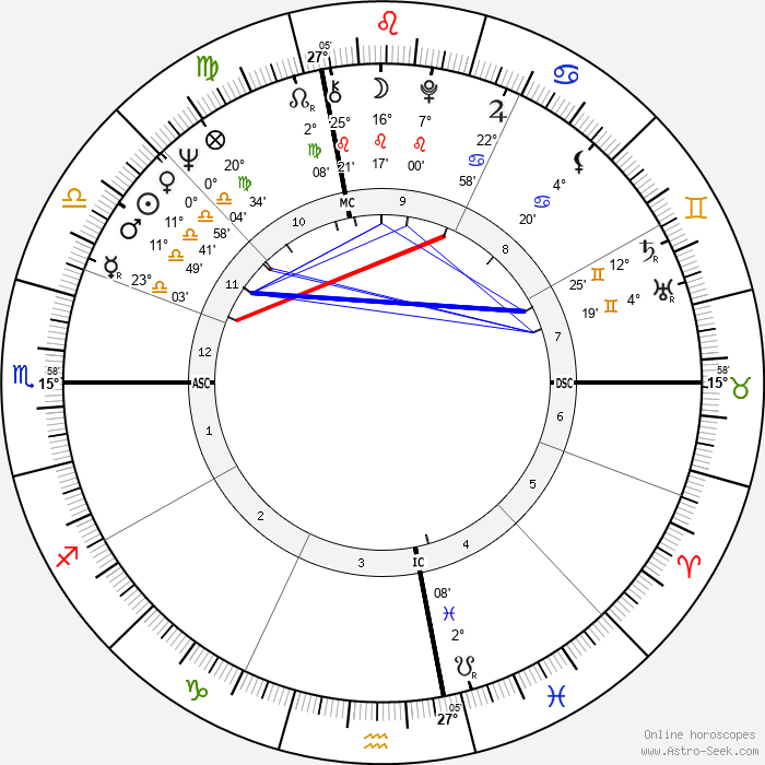 Laurence Michael Foley - Birth horoscope chart