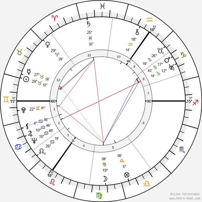 Laurence Olivier - Birth horoscope chart