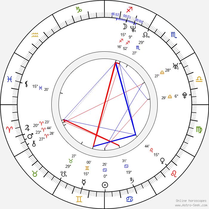 Laurence Richardson - Birth horoscope chart