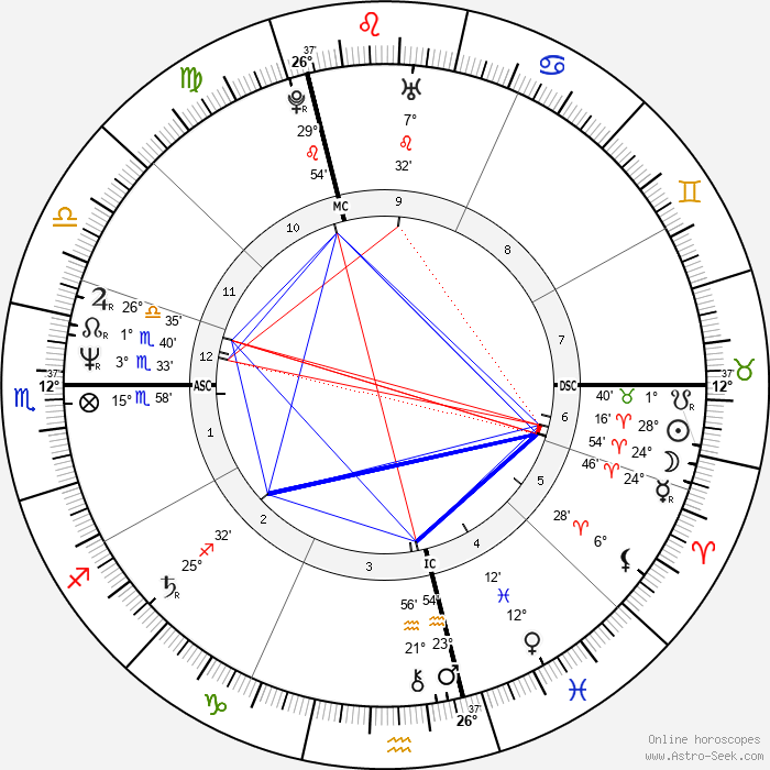 Laurent Baffie - Birth horoscope chart
