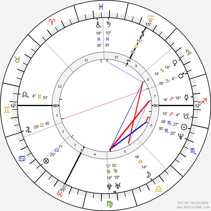 Laurent Blanc - Birth horoscope chart