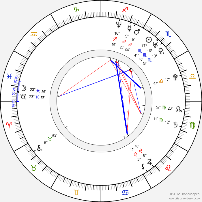 Laurent Buson - Birth horoscope chart