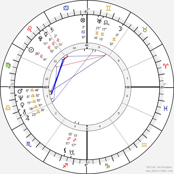 Laurent Fabius - Birth horoscope chart