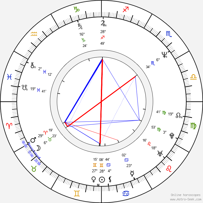 Laurent Gamelon - Birth horoscope chart