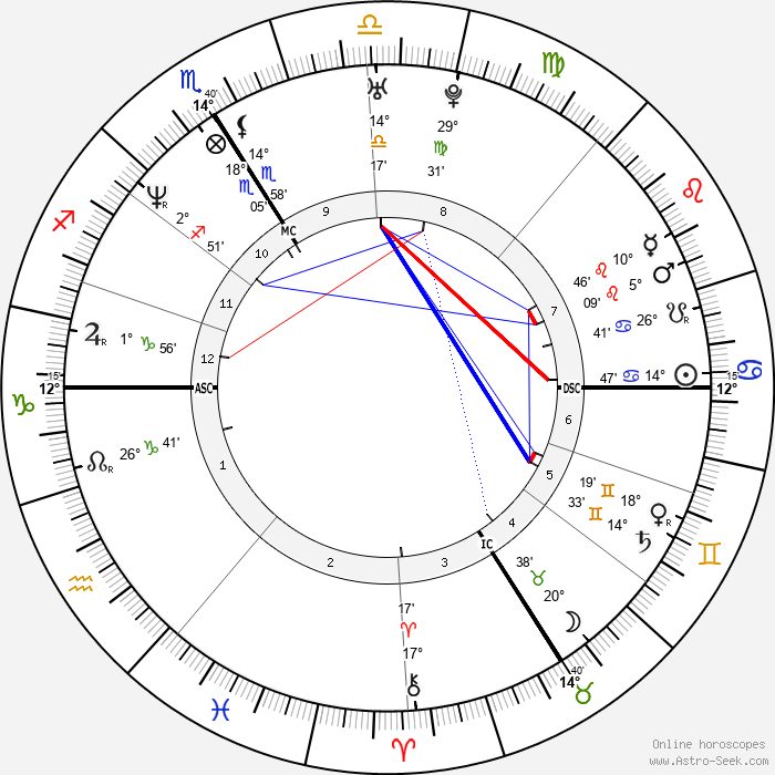 Laurent Gaudé - Birth horoscope chart