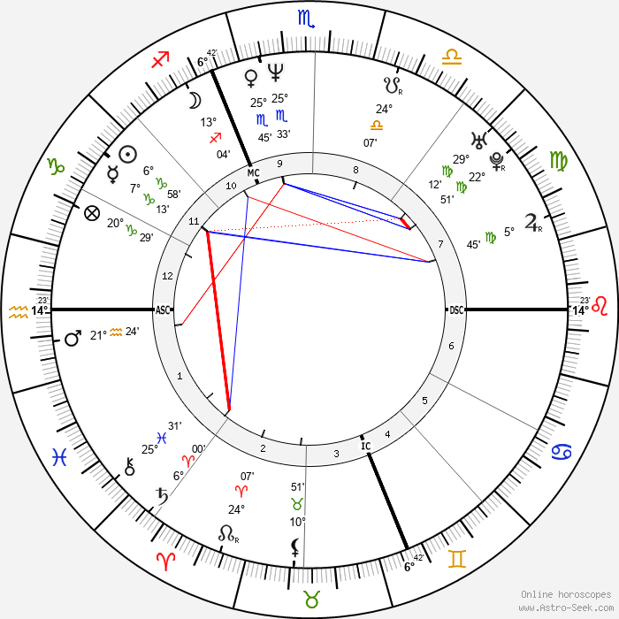 Laurent Gerra - Birth horoscope chart