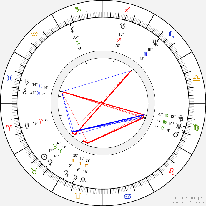 Laurent Gras - Birth horoscope chart