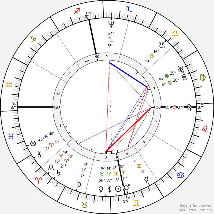 Laurent Khaiat - Birth horoscope chart