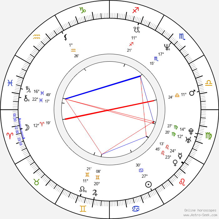 Laurent Lucas - Birth horoscope chart