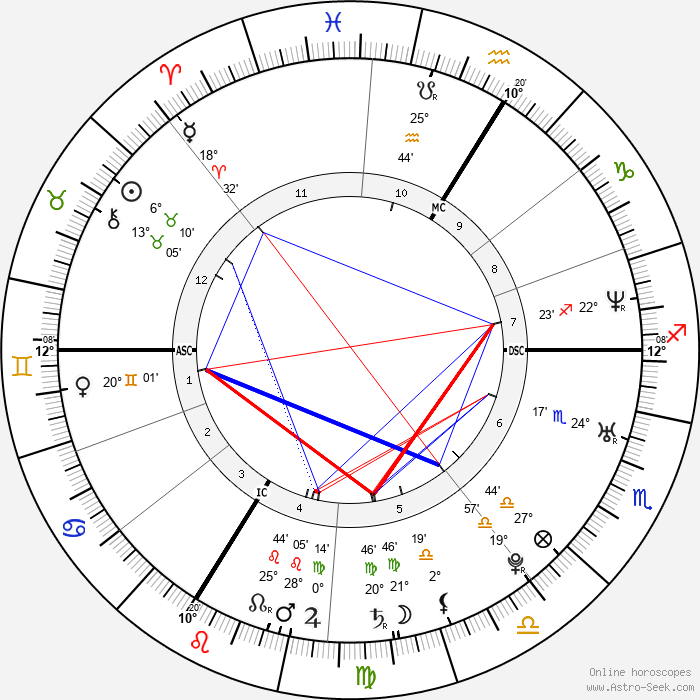 Laurent Ournac - Birth horoscope chart