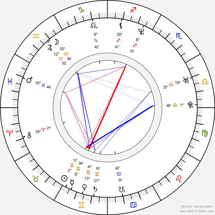 Laurent Stocker - Birth horoscope chart