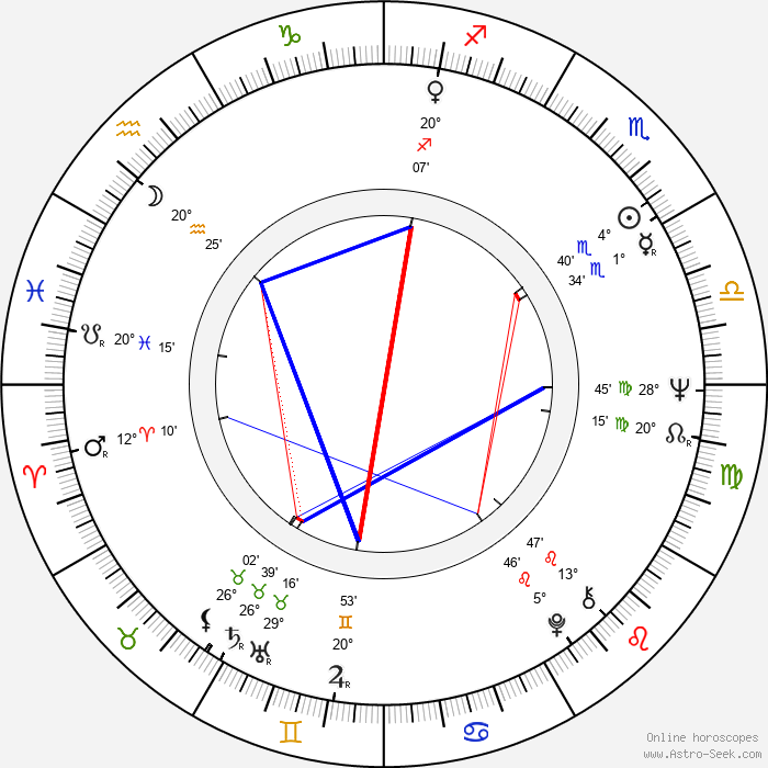 Lauri Brotherus - Birth horoscope chart
