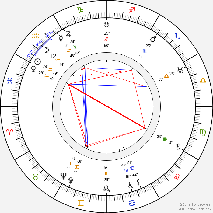 Lauri Haarla - Birth horoscope chart