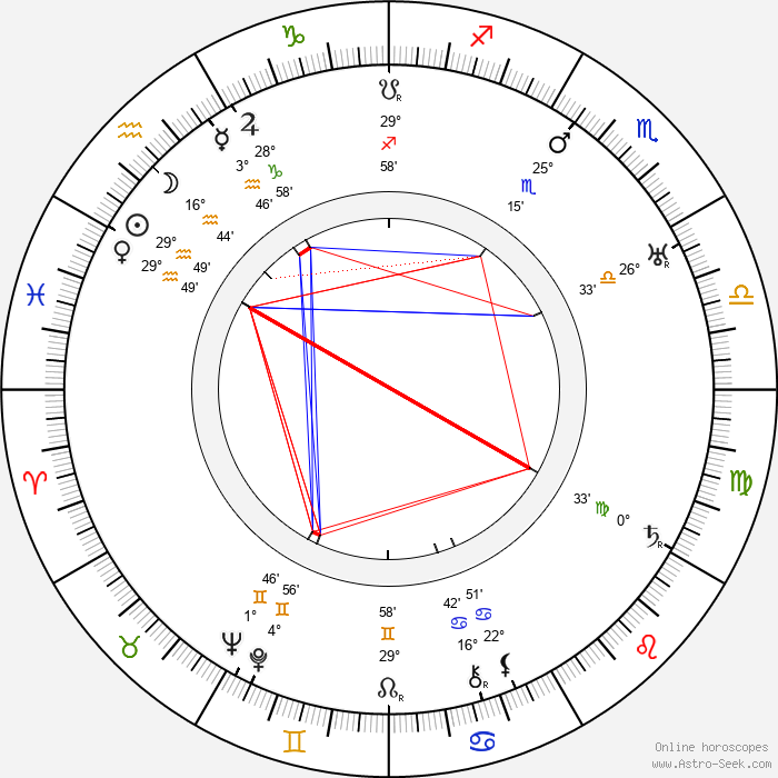 Lauri Haarla - Birth horoscope chart