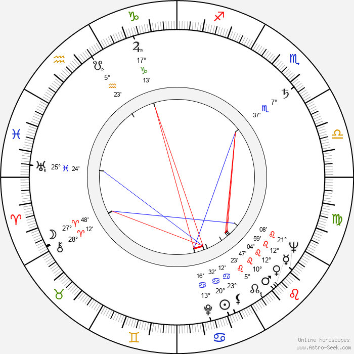 Lauri Jauhiainen - Birth horoscope chart