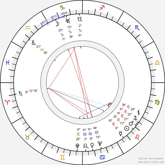 Lauri Lehtinen - Birth horoscope chart