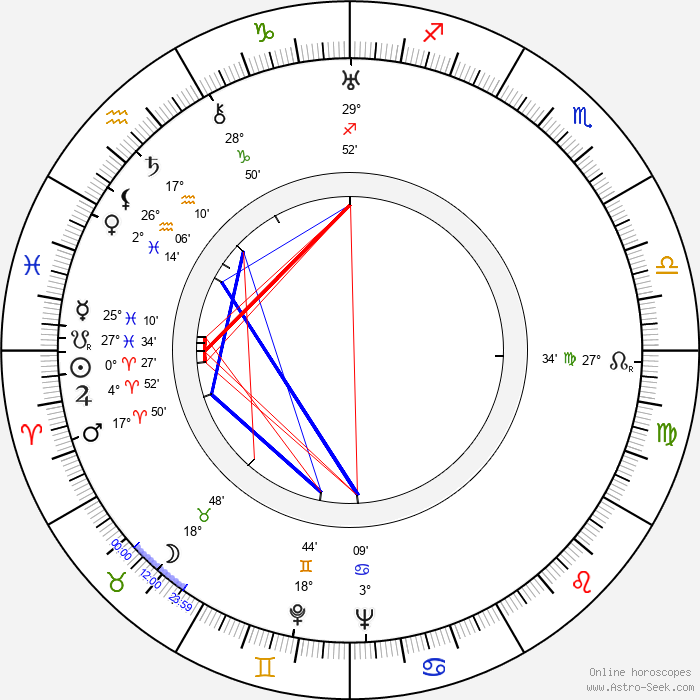 Lauri Leino - Birth horoscope chart