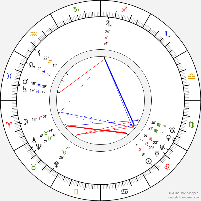 Lauri Näre - Birth horoscope chart