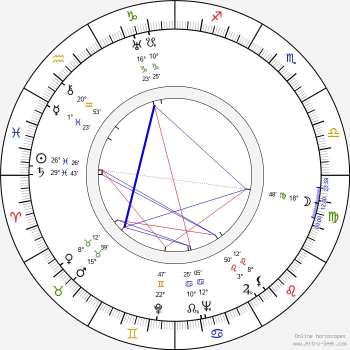 Lauri Posti - Birth horoscope chart
