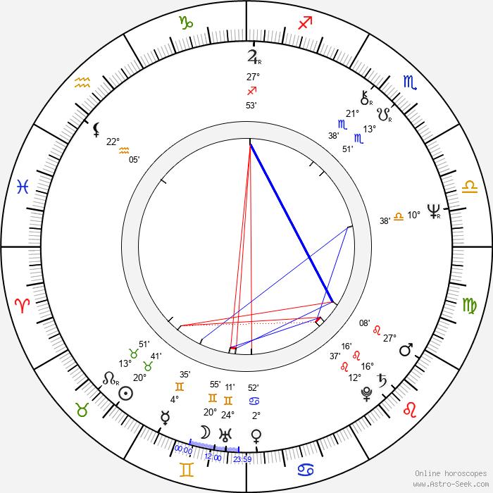 Lauri Tykkyläinen - Birth horoscope chart