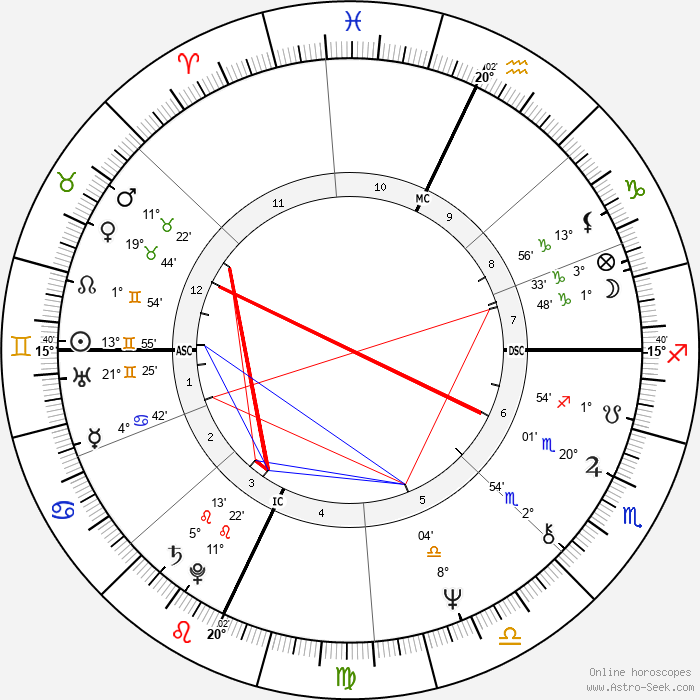 Laurie Anderson - Birth horoscope chart
