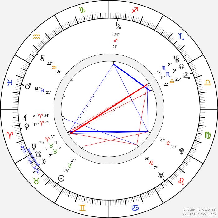 Laurie Bartram - Birth horoscope chart