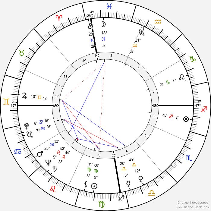 Laurindo Almeida - Birth horoscope chart