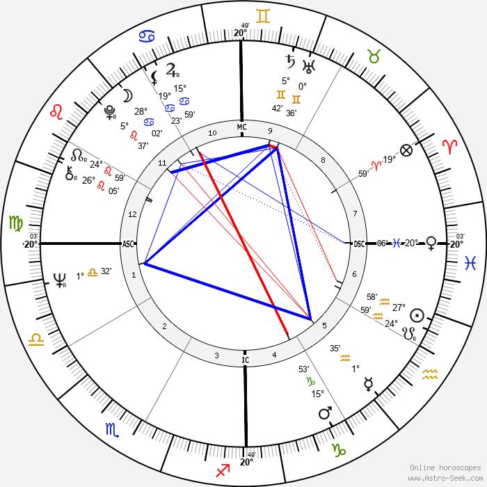 Lawrence Berjoan - Birth horoscope chart