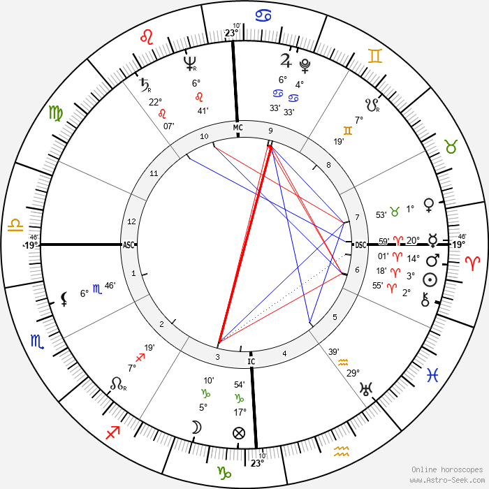 Lawrence Ferlinghetti - Birth horoscope chart